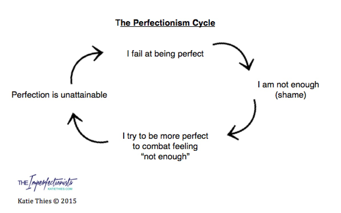 ThePerfectionismCycle